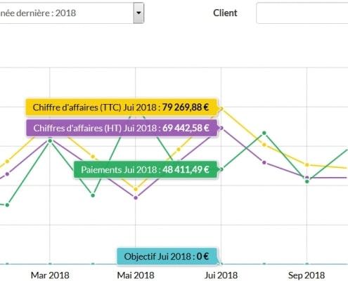 Graphique d'Evoliz indiquant l'évolution de votre chiffre d'affaire