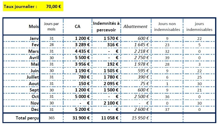 comment calculer ses indemnités pole emploi