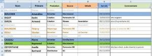 modele de tableau de suivi clients