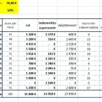 calculer ses allocations chomage