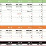 faire un bilan de chiffres d'affaires sur Excel