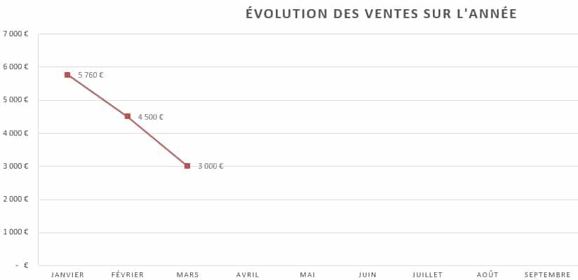 graphique des ventes par mois