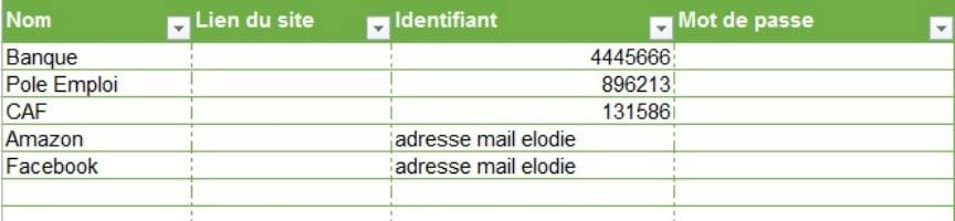 liste de ses mots de passe et identifiants