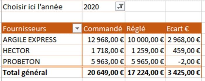 Tableau bilan des commandes sur Excel